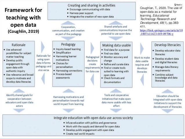 Framework for teaching with open data (Coughlin, 2019) Coughlan, T., 2020. The use of open data as a material for learning...