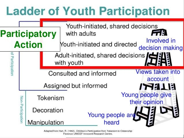 Young people are heard Young people give their opinion Views taken into account Involved in decision making Participatory ...