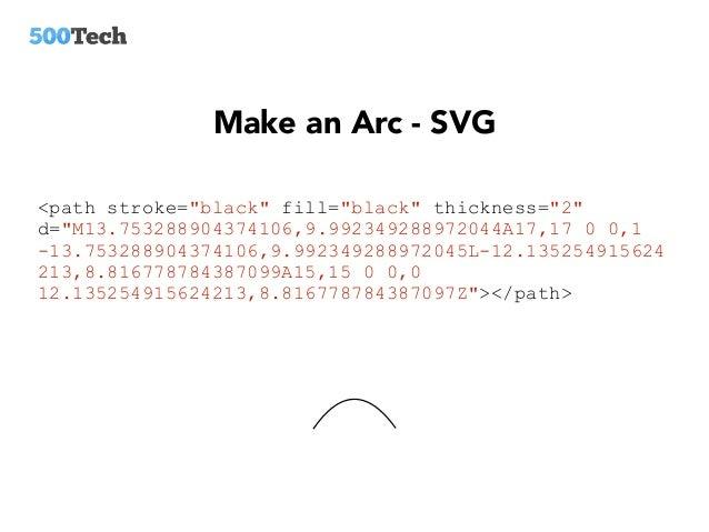 D3 svg & angular