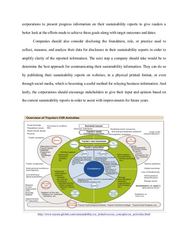 Coporate social responsibility (CSR)