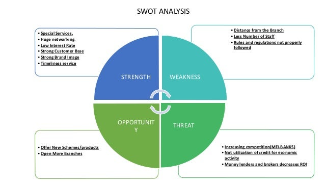 hdfc bank of strength and weakness Below is the strengths, weaknesses, opportunities & threats (swot) analysis of icici bank : 1 icici bank is the front runner in the indian private banking sector.
