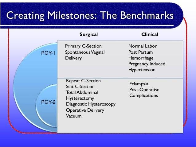 OB GYN Milestones Presentation_DHall_rev2 21 13