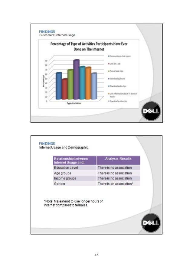Marketing Management - Dell Case Study - CASE II DELLS ...