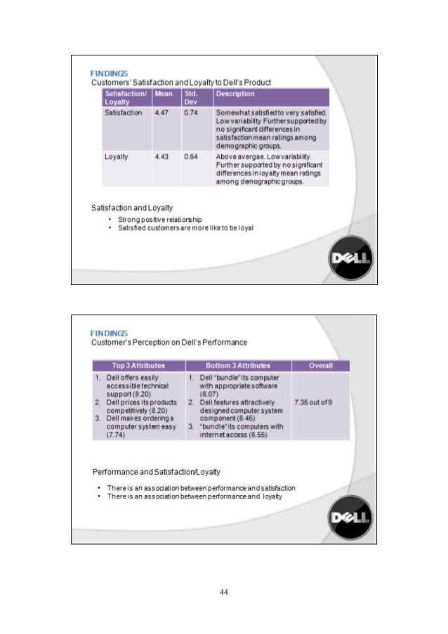 Dell Case Study | Agency Mania Solutions
