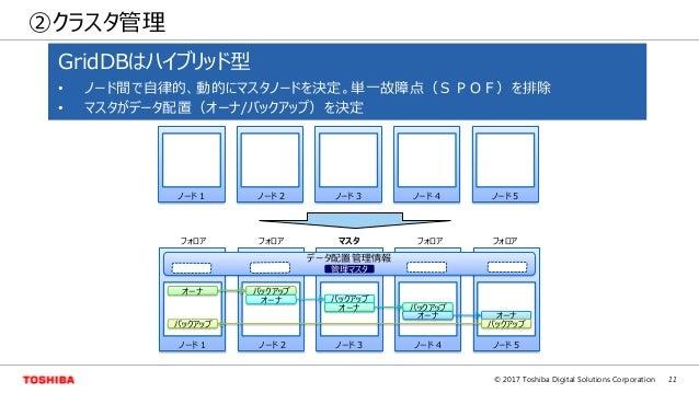 11© 2017 Toshiba Digital Solutions Corporation ②クラスタ管理 管理マスタ オーナ バックアップ オーナ バックアップ オーナ バックアップ オーナ オーナ バックアップバックアップ データ配置管理...