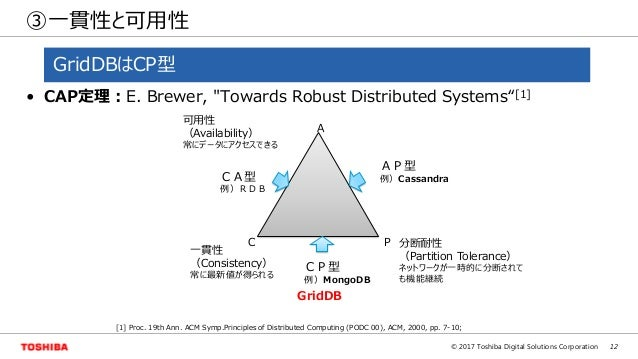 """12© 2017 Toshiba Digital Solutions Corporation ③一貫性と可用性 • CAP定理:E. Brewer, """"Towards Robust Distributed Systems""""[1] A C P 一..."""