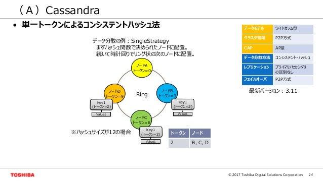 14© 2017 Toshiba Digital Solutions Corporation (A)Cassandra ※ハッシュサイズが12の場合 Value1 Value1 トークン ノード 2 B, C, D データ分散の例:Single...