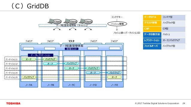 24© 2017 Toshiba Digital Solutions Corporation (C)GridDB データ配置管理情報(キャッシュ) 管理マスタ Client オーナ バックアップ オーナ バックアップ オーナ バックアップ オー...