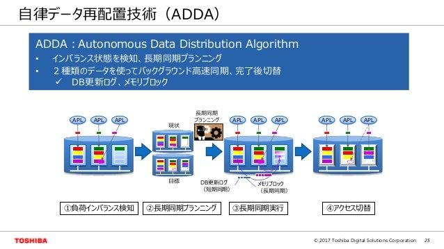 25© 2017 Toshiba Digital Solutions Corporation 自律データ再配置技術(ADDA) APL APL APL APL APL APL APL APL APL DB更新ログ (短期同期) メモリブロック ...