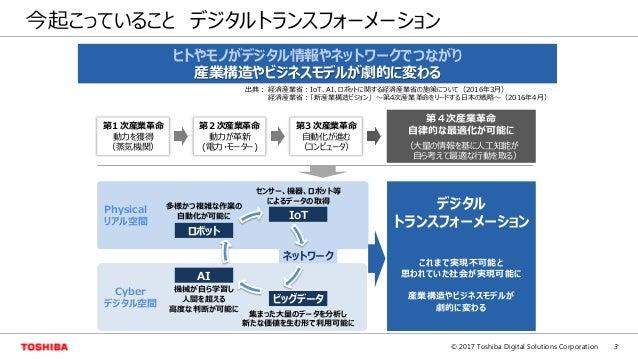 3© 2017 Toshiba Digital Solutions Corporation 今起こっていること デジタルトランスフォーメーション ヒトやモノがデジタル情報やネットワークでつながり 産業構造やビジネスモデルが劇的に変わる 出典: ...