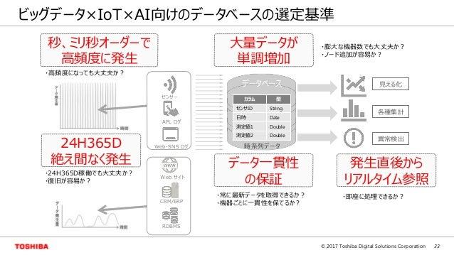 33© 2017 Toshiba Digital Solutions Corporation ビッグデータ×IoT×AI向けのデータベースの選定基準 時系列データ データベース APL ログ Web・SNS ログ センサー Web サイト RD...