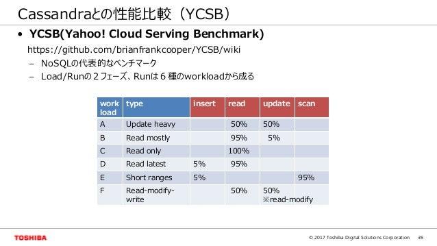 36© 2017 Toshiba Digital Solutions Corporation Cassandraとの性能比較(YCSB) • YCSB(Yahoo! Cloud Serving Benchmark) https://github...