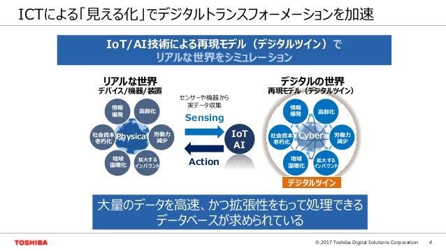 4© 2017 Toshiba Digital Solutions Corporation ICTによる「見える化」でデジタルトランスフォーメーションを加速 IoT/AI技術による再現モデル(デジタルツイン)で リアルな世界をシミュレーション ...