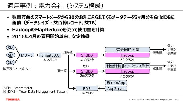 41© 2017 Toshiba Digital Solutions Corporation 適用事例 : 電力会社(システム構成) MDMS Hadoop 料金計算 4台クラスタ インバランス集計 30分同時同量 3台クラスタ Hadoop ...