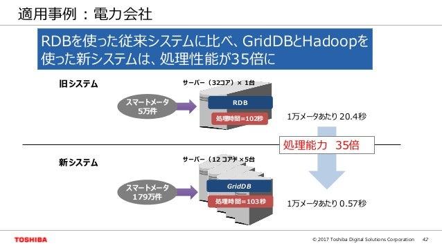 42© 2017 Toshiba Digital Solutions Corporation スマートメータ 179万件 適用事例 : 電力会社 RDBを使った従来システムに比べ、GridDBとHadoopを 使った新システムは、処理性能が35...