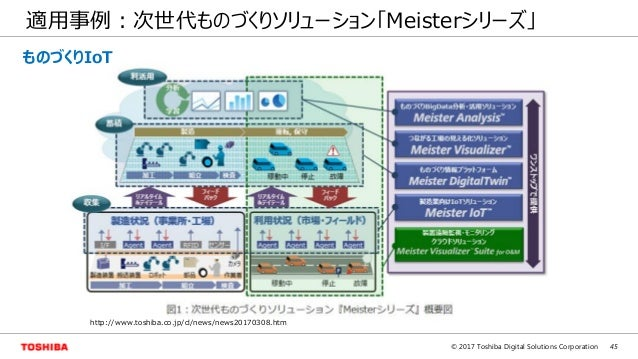 45© 2017 Toshiba Digital Solutions Corporation 適用事例:次世代ものづくりソリューション「Meisterシリーズ」 http://www.toshiba.co.jp/cl/news/news2017...