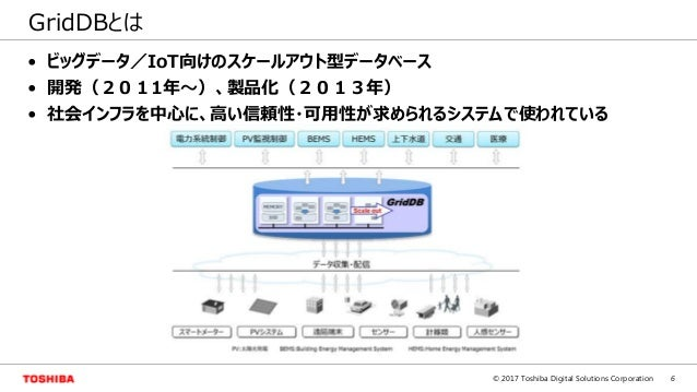 6© 2017 Toshiba Digital Solutions Corporation GridDBとは • ビッグデータ/IoT向けのスケールアウト型データベース • 開発(2011年~)、製品化(2013年) • 社会インフラを中心に、...