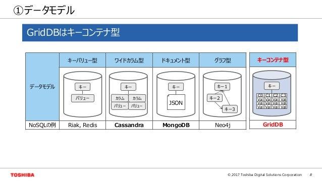 8© 2017 Toshiba Digital Solutions Corporation ①データモデル データモデル キーバリュー型 ワイドカラム型 ドキュメント型 グラフ型 NoSQLの例 Riak, Redis Cassandra Mo...