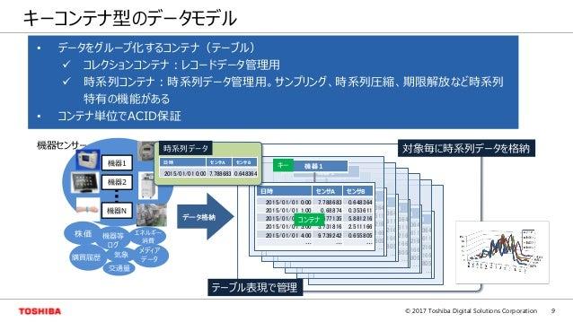 9© 2017 Toshiba Digital Solutions Corporation キーコンテナ型のデータモデル (データ集計、サンプリング、期限解放、データ圧縮など) 日時 センサA センサB 2015/01/01 0:00 7.78...