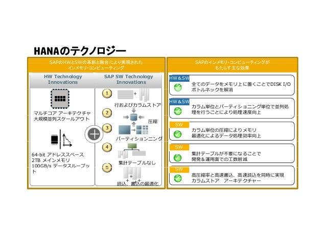 HANAのテクノロジー SAPのHWとSWの革新と融合により実現された SAPのインメモリ・コンピューティングが HW Technology Innovations SAP SW Technology Innovations SAPのHWとSW...