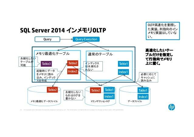 SQL Server 2014 インメモリOLTP OLTP高速化を重視し た実装。列指向のイン メモリ実装はしていな い。 メモリ最適化テ ブル Query ExecutionQuery い。 高速化したいテー 通常 ブメモリ最適化テーブル ...
