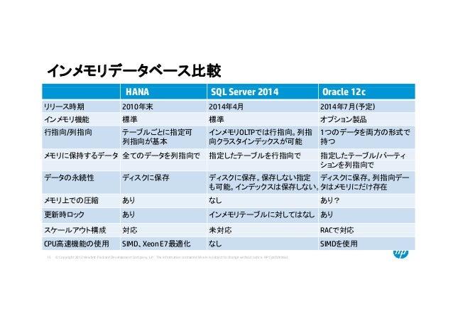 インメモリデータベース比較 HANA SQL Server 2014 Oracle 12c リリース時期 2010年末 2014年4月 2014年7月(予定) インメモリ機能 標準 標準 オプション製品 行指向/列指向 テーブルごとに指定可 列...