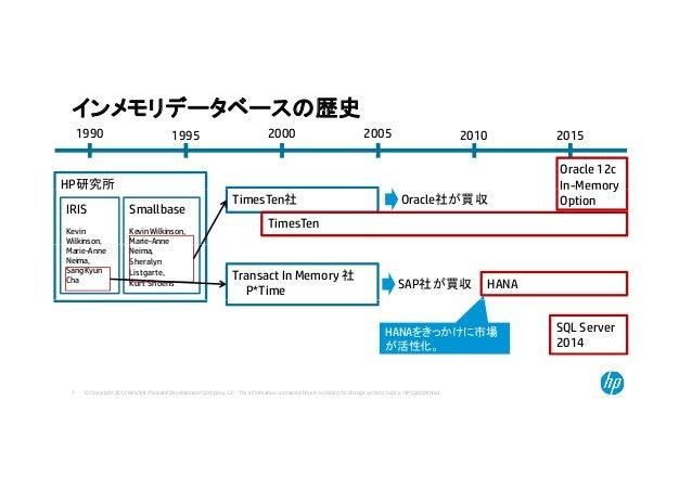 インメモリデータベースの歴史 1990 1995 2000 2005 2010 20151990 1995 2000 2005 2010 2015 HP研究所 Oracle 12c In-Memory研究所 IRIS Kevin Wilkins...