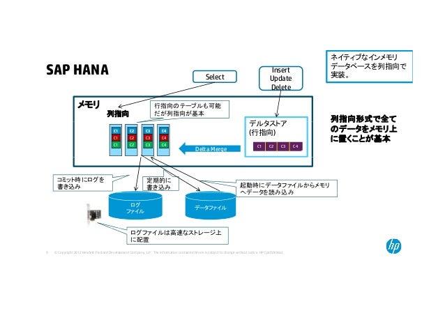 SAP HANA ネイティブなインメモリ データベースを列指向で 実装。 Insert Update D l t Select メモリ 列指向 行指向のテーブルも可能 だが列指向が基本 列指向形式で全て デルタストア Delete C1 C1 ...