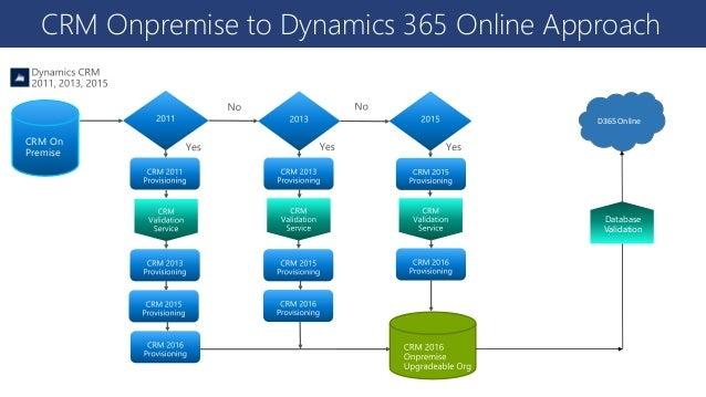 D365 crm on-premise to d365 online migration