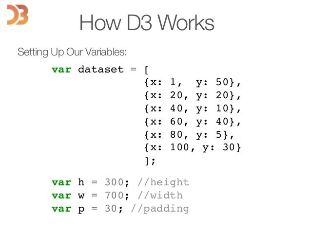 How D3 Works Setting Up Our Variables: var dataset = [! {x: 1, y: 50},! {x: 20, y: 20},! {x: 40, y: 10},! {x: 60, y: 40},!...