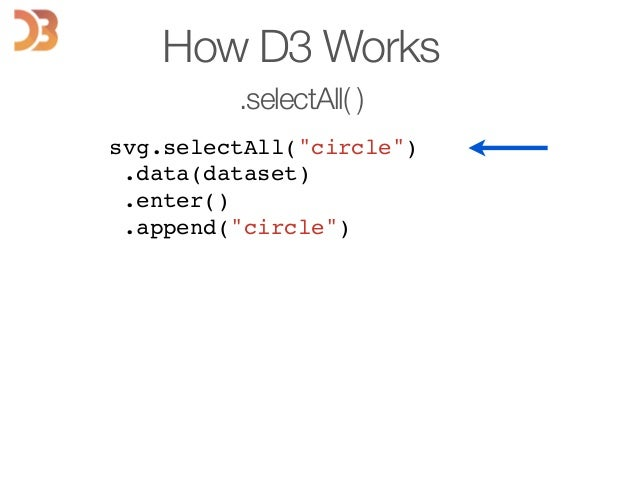 """How D3 Works .selectAll( ) svg.selectAll(""""circle"""")! .data(dataset)! .enter()! .append(""""circle"""")! ! ! ! ! ! ! !"""