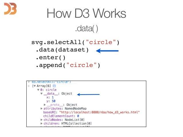"svg.selectAll(""circle"")! .data(dataset)! .enter()! .append(""circle"")! ! ! ! ! ! ! ! How D3 Works .data( )"