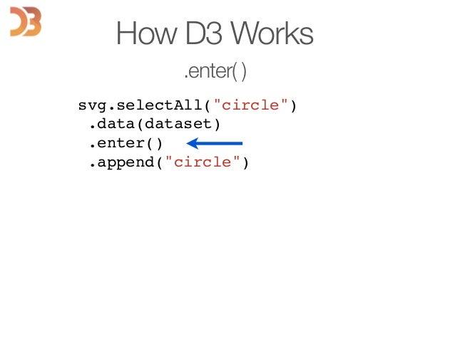 "svg.selectAll(""circle"")! .data(dataset)! .enter()! .append(""circle"")! ! ! ! ! ! ! ! How D3 Works .enter( )"