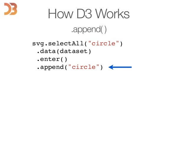"""svg.selectAll(""""circle"""")! .data(dataset)! .enter()! .append(""""circle"""")! ! ! ! ! ! ! ! How D3 Works .append( )"""