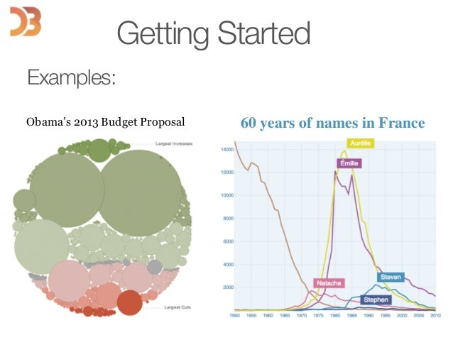 Getting Started Examples: Obama's 2013 Budget Proposal 60 years of names in France