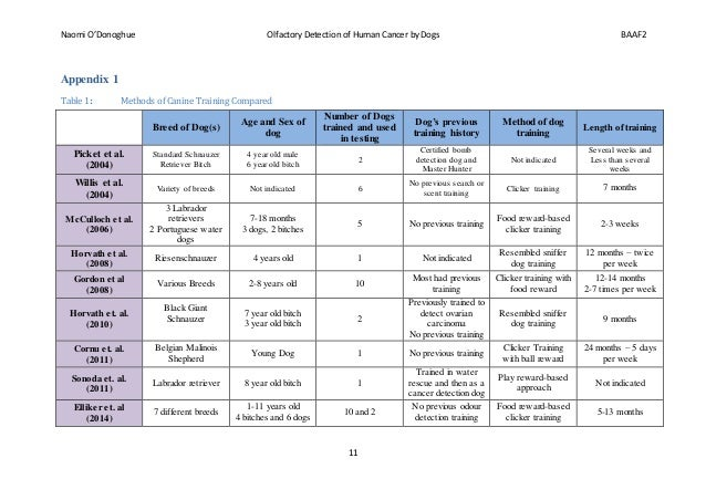 Naomi O'Donoghue Olfactory Detection of Human Cancer by Dogs BAAF2 11 Appendix 1 Table 1: Methods of Canine Training Compa...