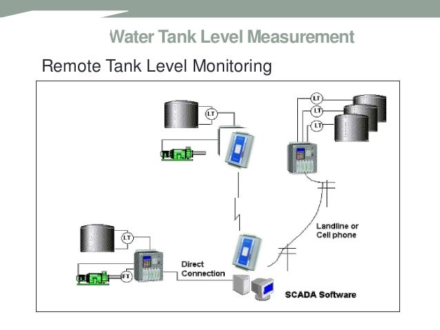 Remote Tank Monitoring SCADA Systems