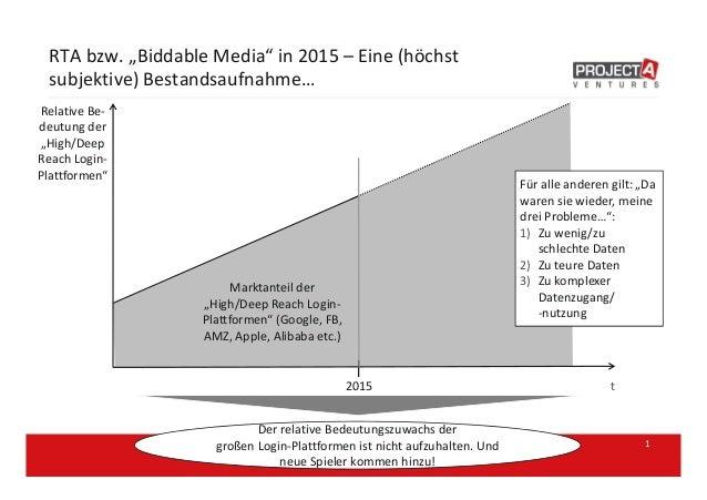 """RTA bzw. """"Biddable Media"""" in 2015 – Eine (höchst subjektive) Bestandsaufnahme… 1 Relative Be- deutung der """"High/Deep Reach..."""
