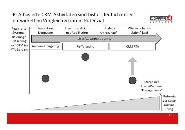 RTA-basierte CRM-Aktivitäten sind bisher deutlich unter- entwickelt im Vergleich zu ihrem Potenzial 2 Stärke des User-/Kun...