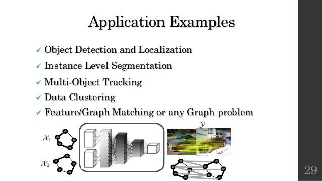 Application Examples ü Object Detection and Localization ü Instance Level Segmentation ü Multi-Object Tracking ü Data Clus...