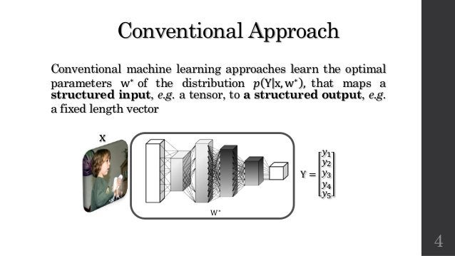 Conventional Approach Conventional machine learning approaches learn the optimal parameters w∗ of the distribution # Y x, ...