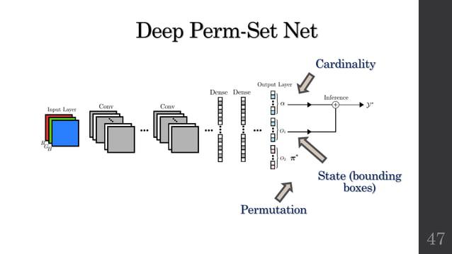 Deep Perm-Set Net 47 Permutation State (bounding boxes) Cardinality