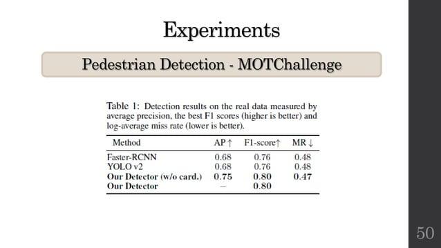 Experiments Pedestrian Detection - MOTChallenge 50