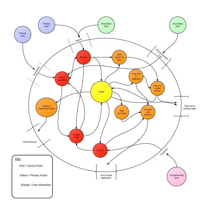 LIS5786 - HackLibSchool.com Sitepath