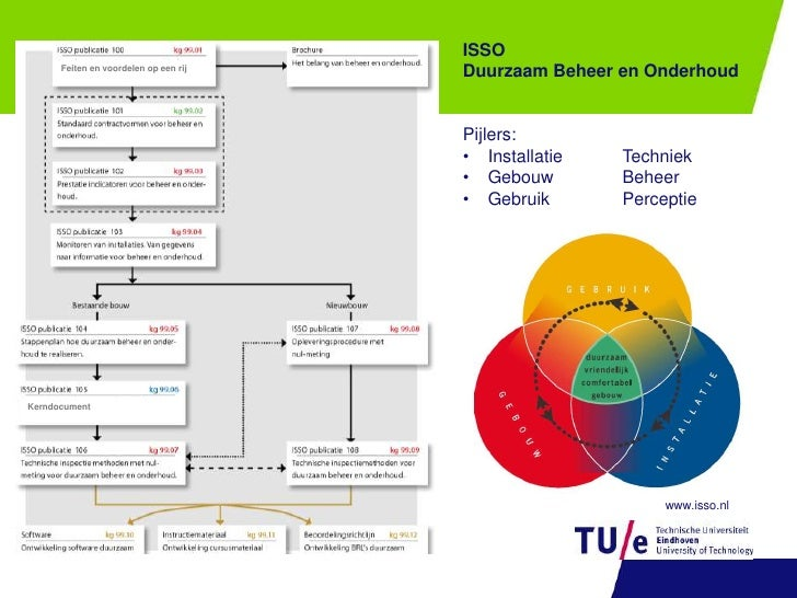 ISSO <br />Duurzaam Beheer en Onderhoud<br />Pijlers:<br /><ul><li>InstallatieTechniek