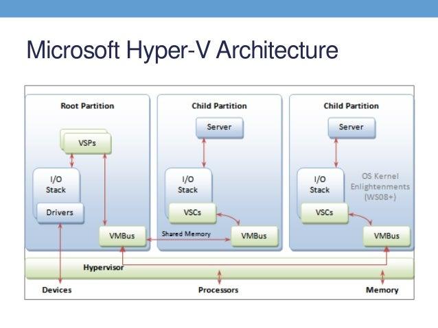 Hypervisors and virtualization vmware hyper v for Hyper v architecture diagram