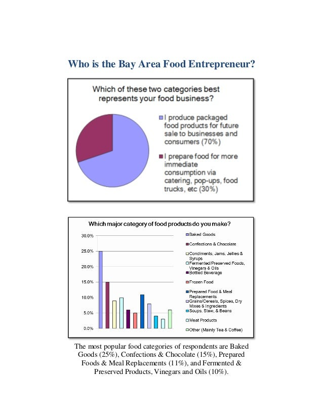 Who is the Bay Area Food Entrepreneur? The most popular food categories of respondents are Baked Goods (25%), Confections ...
