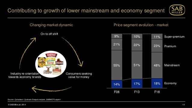 sabmiller marketing mix Definition of market segmentation: its objective is to design a marketing mix that precisely matches the expectations of customers in the targeted segment.
