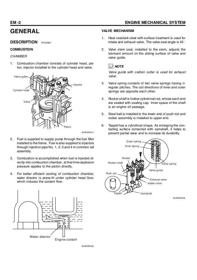 hyundai d4dd engine manual rh slideshare net 4 6 Performance Ford Motor Engines Ford Mustang GT 4 6