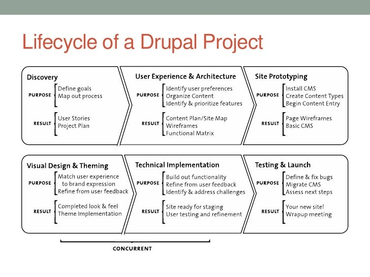 Lifecycle of a Drupal Project